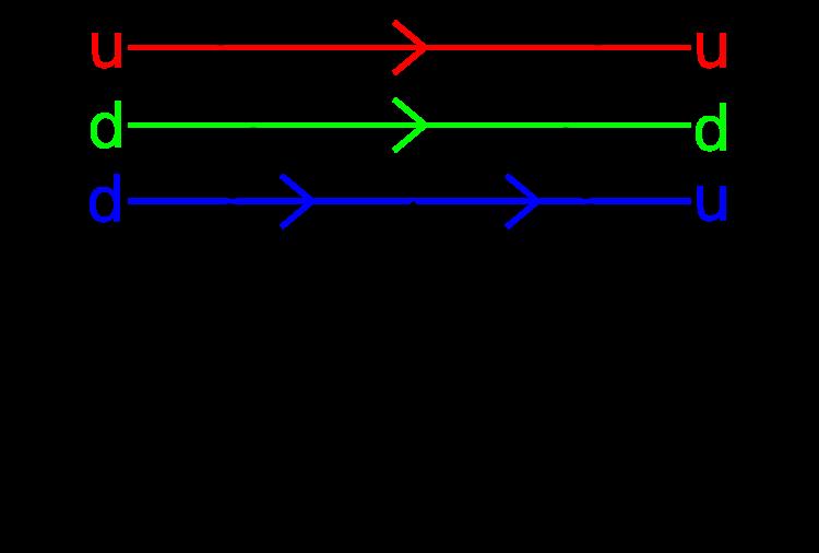 Beta_decay_Feynman diagram.svg