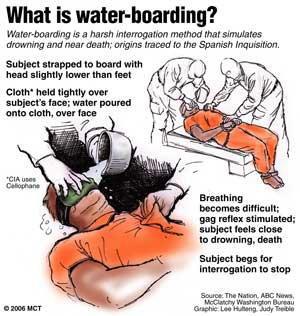 Waterboarding